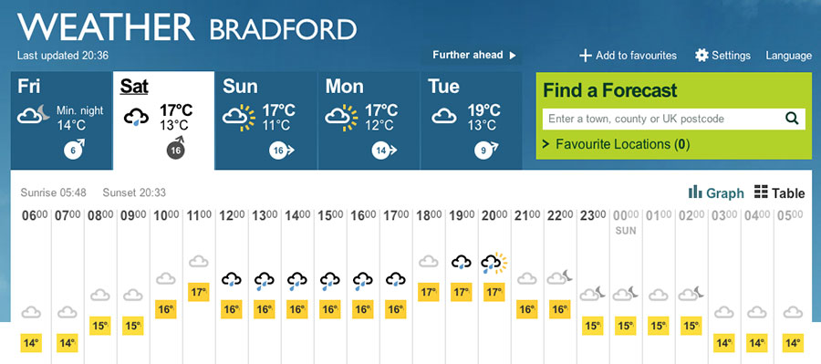 Bradford Weather